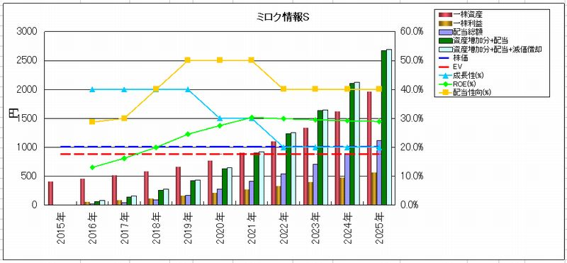 2016-03-22_投資資産回収グラフ