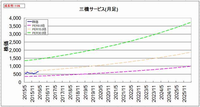 2016-04-07_割安グラフ_月足