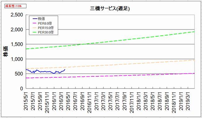 2016-04-07_割安グラフ_週足