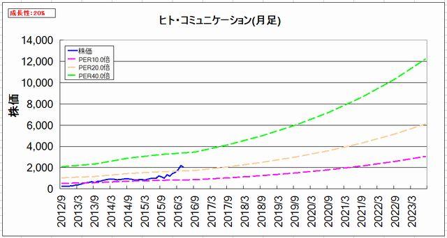 2016-04-11_割安グラフ_月足