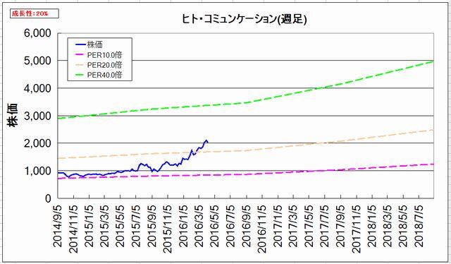 2016-04-11_割安グラフ_週足