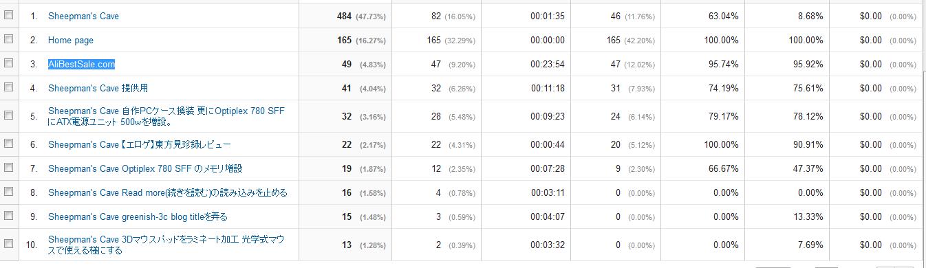 analytics ranking