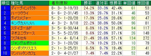 2歳4回東京種牡馬16~20