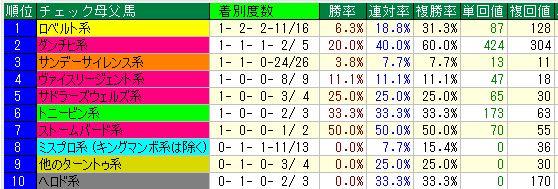 20152歳東京母父種牡馬