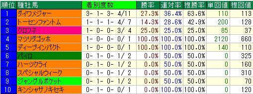 20152歳東京種牡馬