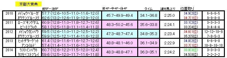 京都大賞典ラップ