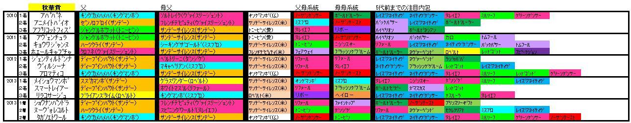 秋華賞血統