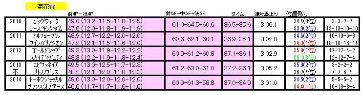菊花賞ラップ