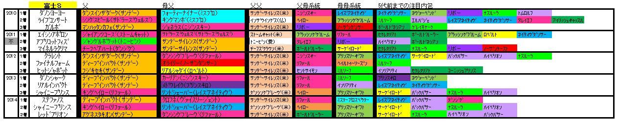 富士S血統