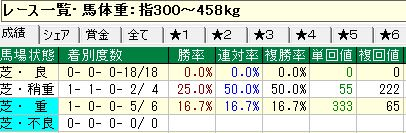 秋天馬体重データ
