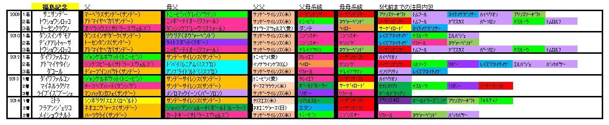 福島記念血統