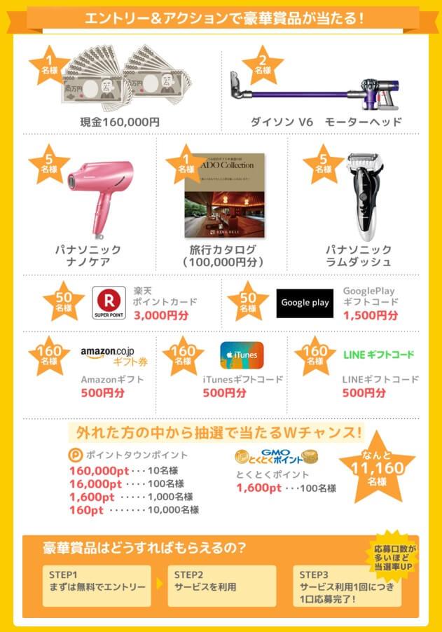 ポイントタウン 16周年キャンペーン 賞品リスト