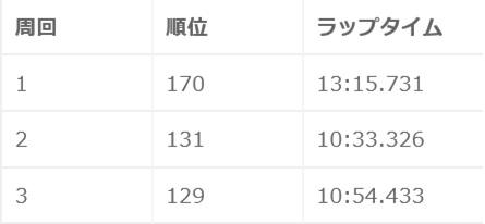 鈴鹿2015秋ラップ