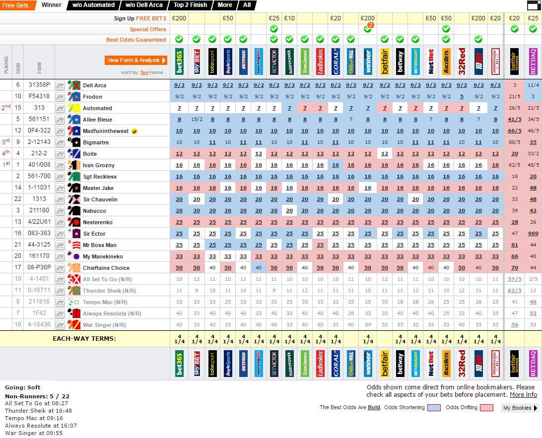 3日目7レース目