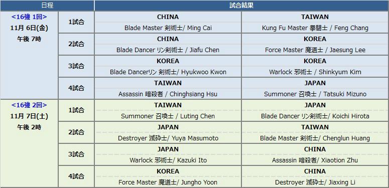 基本プレイ無料のファンタジーオンラインゲーム『ブレイドアンドソウル』 日本が初参戦する「ブレイドアンドソウル2015ワールドチャンピョンシップ」を11月6日開催