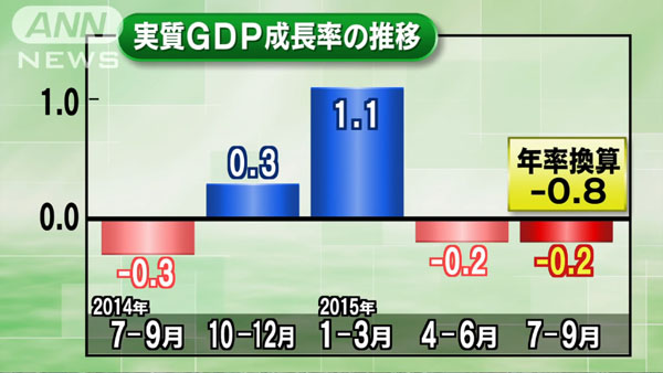 0511_GDP_minus_recession_20151116_a_02.jpg