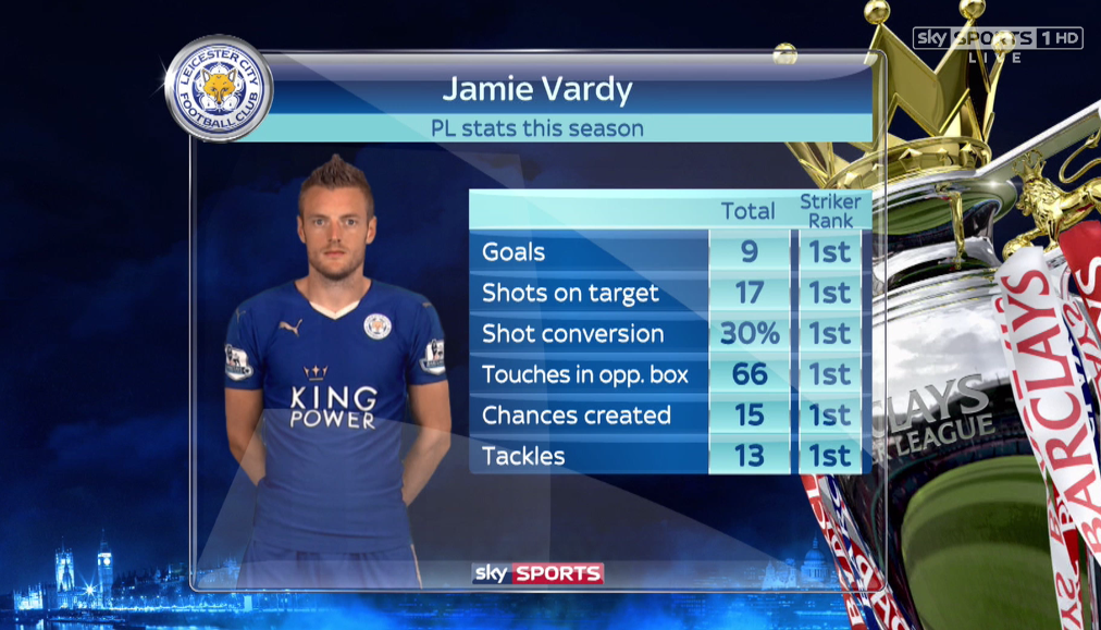 Jamie Vardy stats this season
