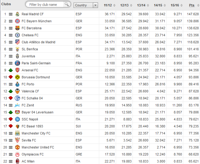 UEFA rankings for club competitions 15_10_24