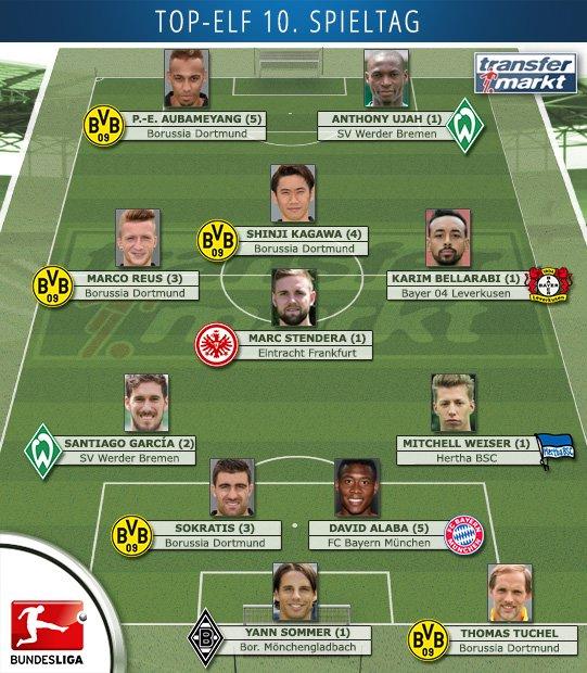 Die TM-User haben die Elf des 10 Bundesliga-Spieltages gewählt