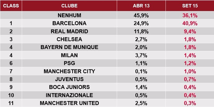 Foreign clubs popularity in Brazil