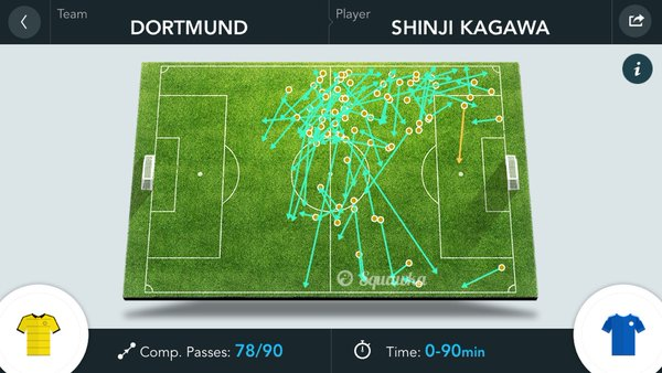 Kagawas game by numbers vs Schalke