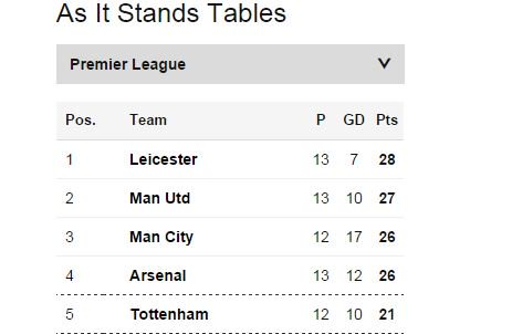 Were Leicester City, were top of the league