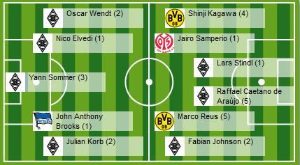 bundesliga_Bundesliga - Elf des Tages_2015_15