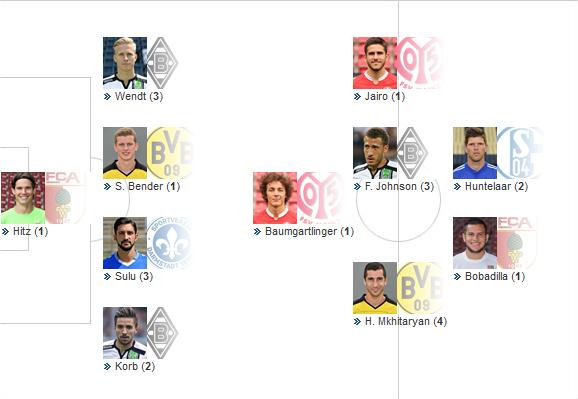 kicker_Bundesliga - Elf des Tages_2015_15
