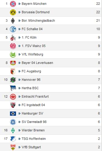 kicker_Bundesliga - Elf des Tages_Berufungen_2015