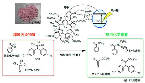 有害物質を有用物質に変換する光触媒