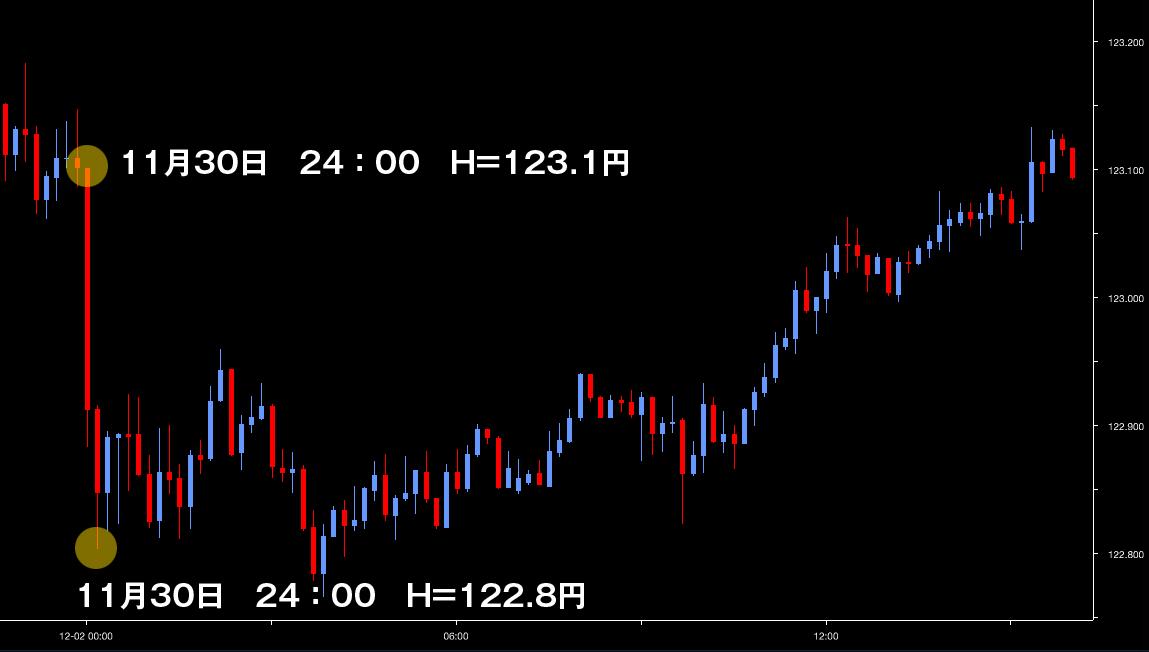 相場15dec02_USD/JPY