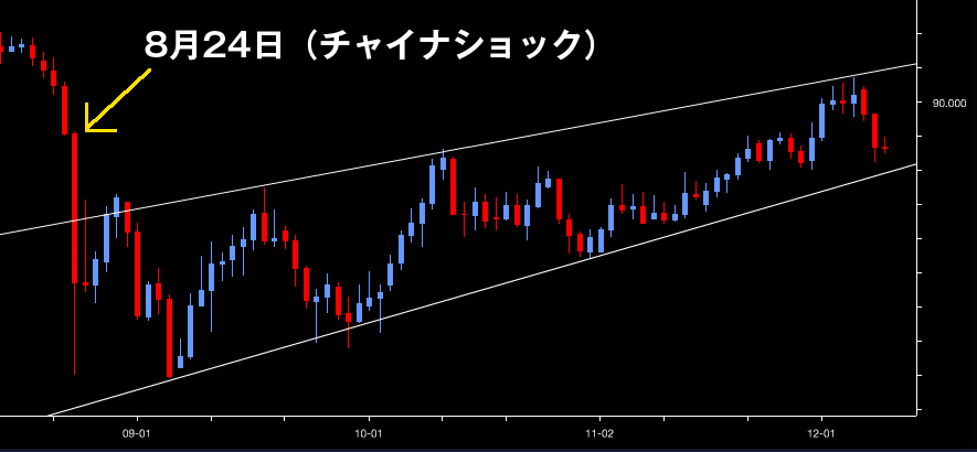 ar_15dec09豪ドル円