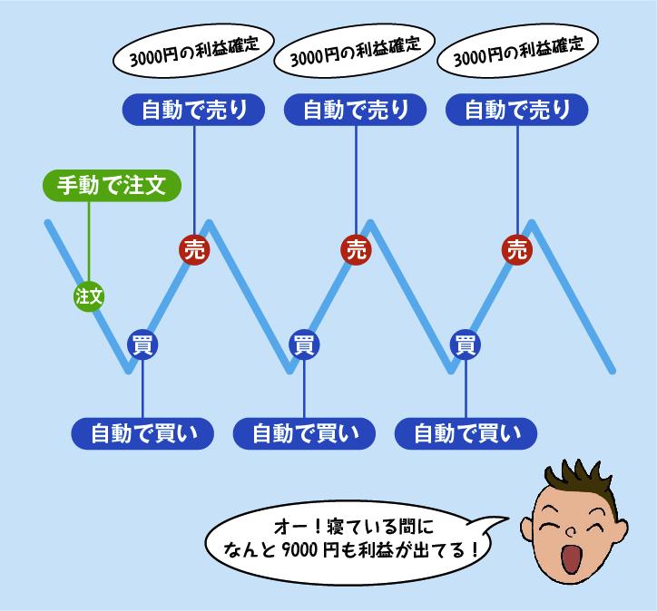 リピート系_仕組み(例)