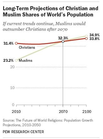 主要な宗教の規模と増加予測 2