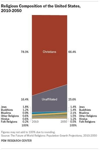 主要な宗教の規模と増加予測 3