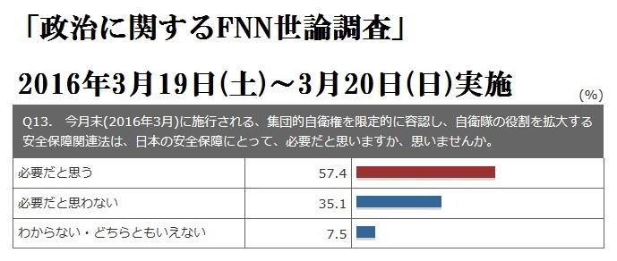 FNN世論調査