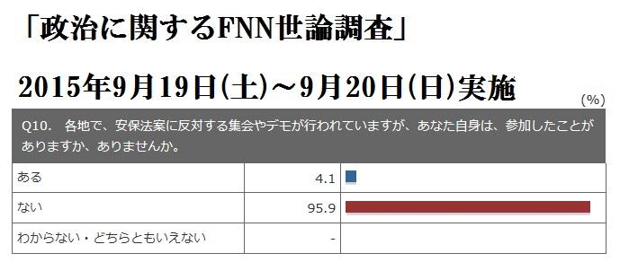 FNN世論調査 3