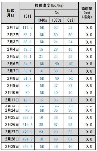 20160229汚泥