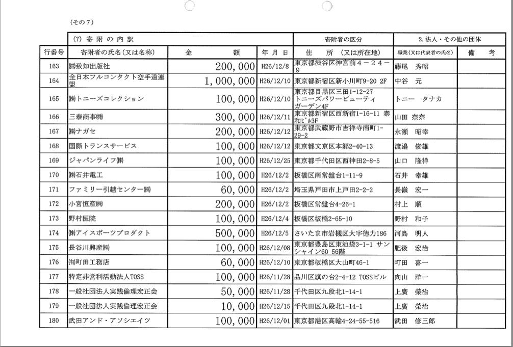 自民党第十一選挙区支部 政治資金収支報告書
