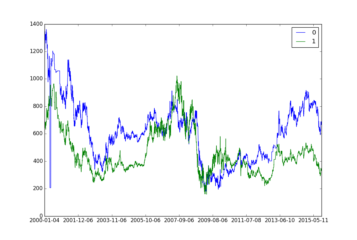 stock_price_2