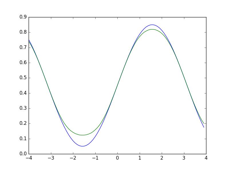 figure_neural_net_n-100.png