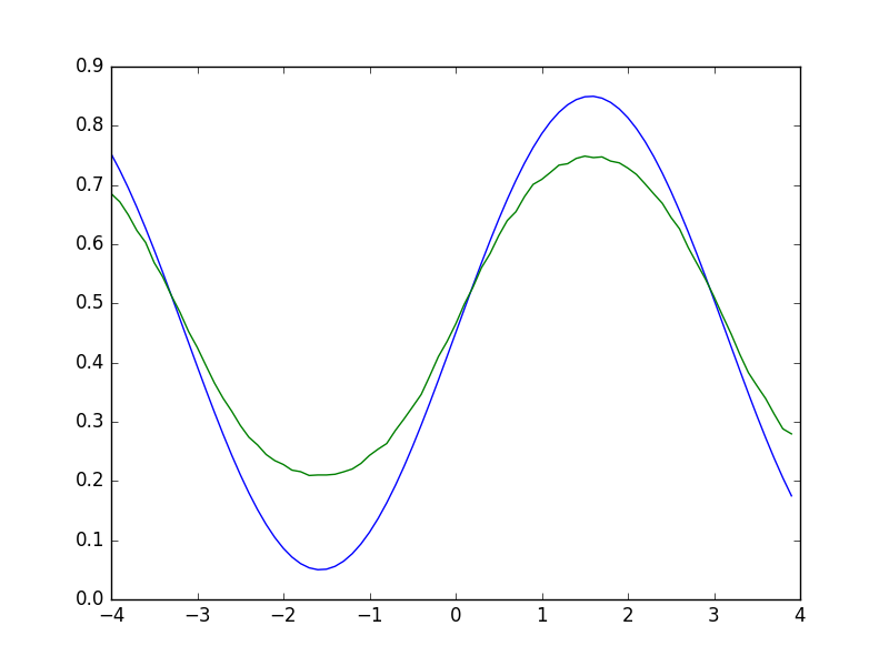 figure_neural_net_n-50.png