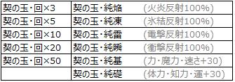 中身:契の匣・弐