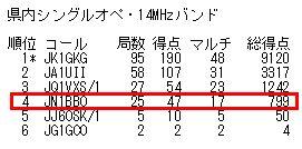16_オール埼玉コンテスト結果