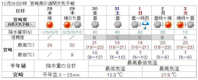 H2710週間天気