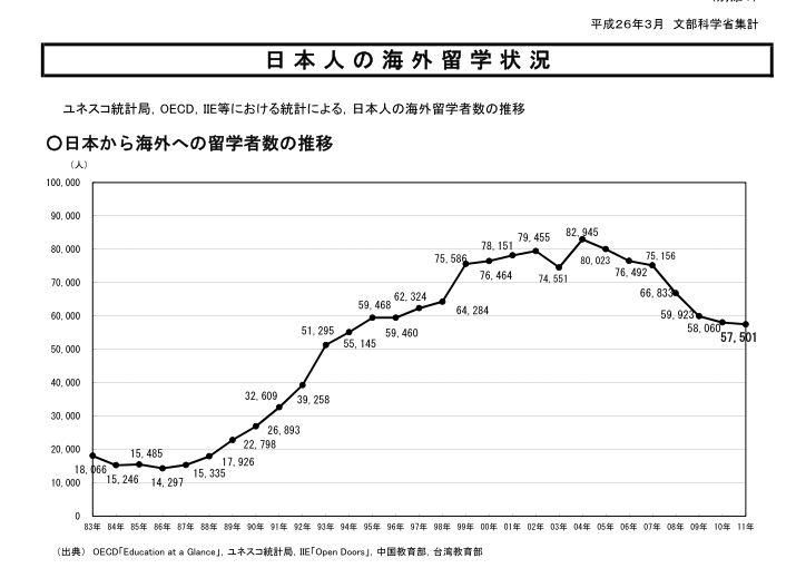 H26年発表日本人留学生数MEXT1