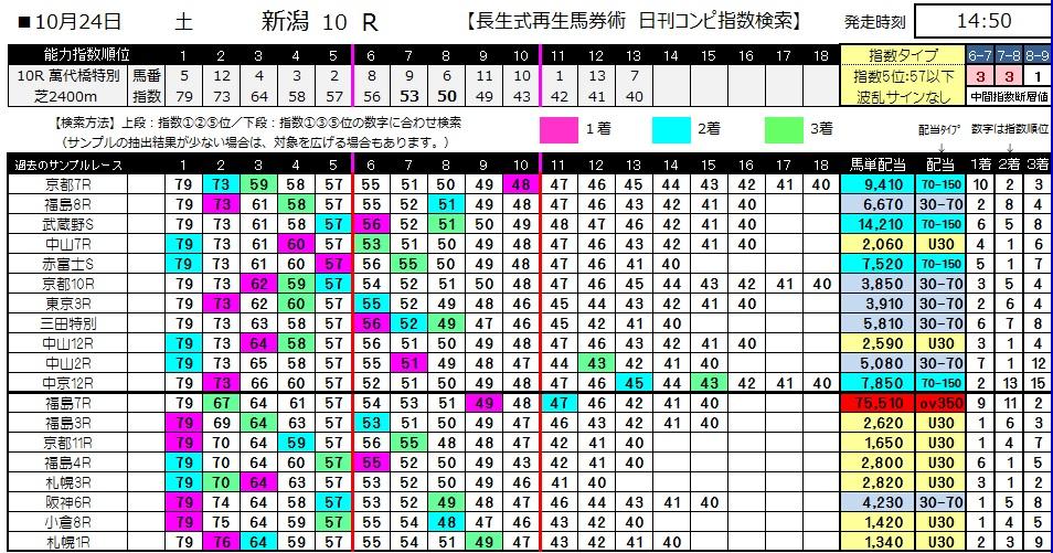【コンピ指数】1024新潟10(競馬 3連単 万馬券)