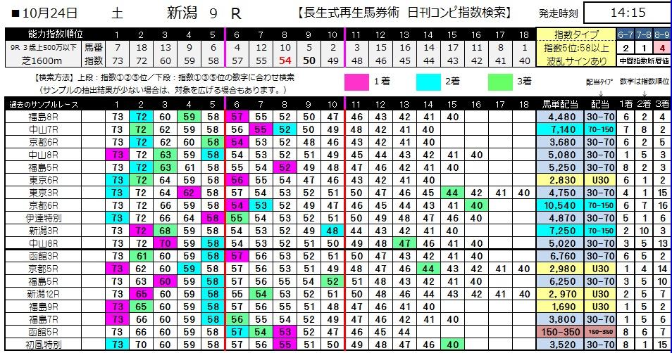【コンピ指数】1024新潟9(競馬 3連単 万馬券)