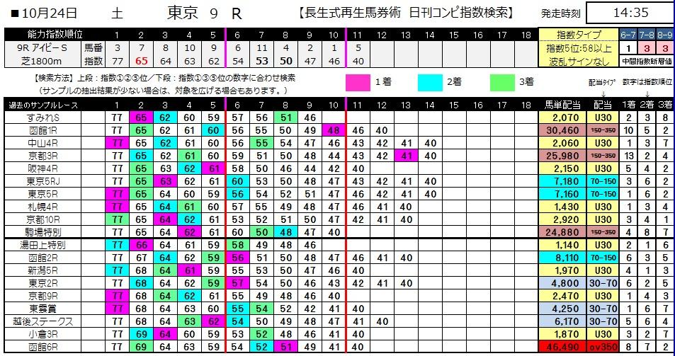 【コンピ指数】1024東京9(競馬 3連単 万馬券)