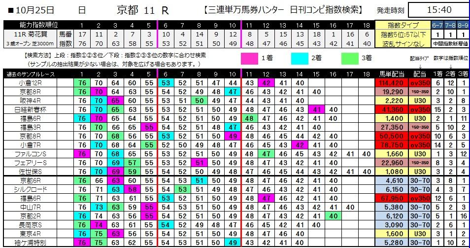 【コンピ指数】1025京都メイン(競馬 3連単 万馬券)